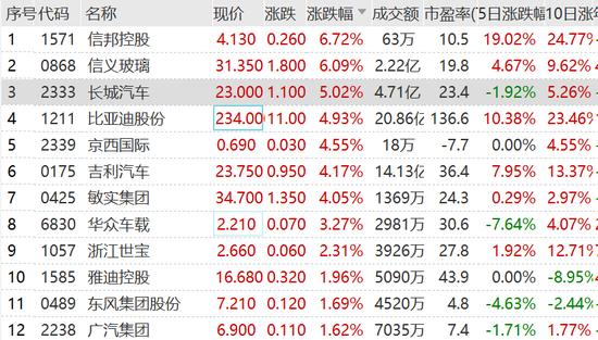7000亿汽车龙头涨疯了:券商集体唱好 香港劫匪也出手了