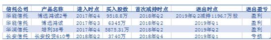 图1:公司2018年底至2019年中报信托股东变化情况