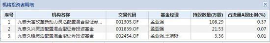 九泰基金持有经纬纺机产情况 数据来源:wind