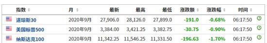 美股期指早盤下跌 美股可能會迎來可怕9月