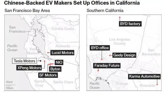 有中邦老本撑持的电动车制造商在加州设立的办事处