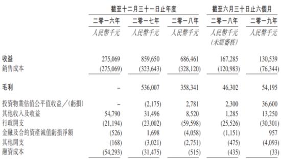 《哪吒》突破47亿票房 1500万衍生品收入失算在哪
