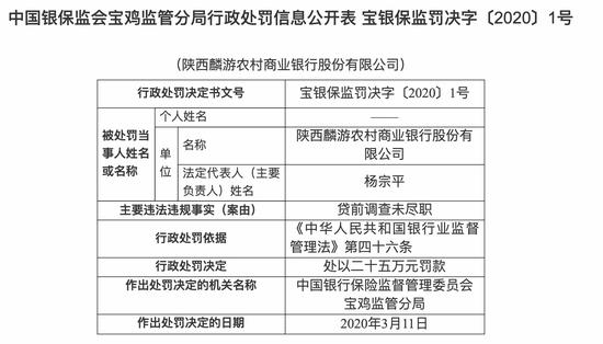 """""""陕西麟游农村商业银行被罚25万:贷前调查未尽职"""