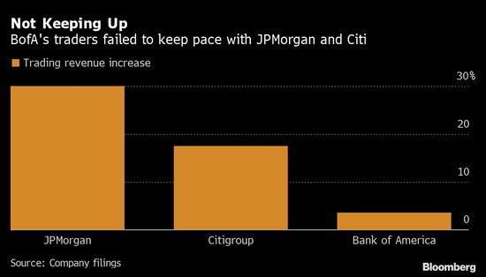 美国银行营收逊于预期 交易业绩远远落后于同业
