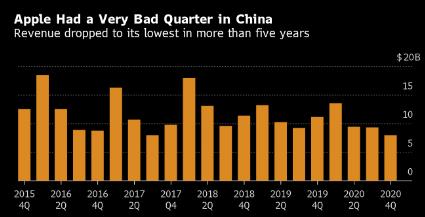 苹果大中华区三季度销售大幅下滑 未来许多还仰仗5G