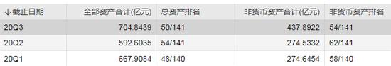 数据来源:WIND 截止日期:2020年11月19日