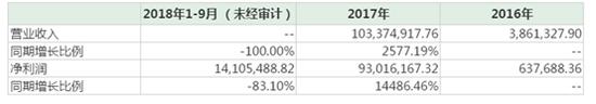 (上市公司公告:顺通公司近三年业绩)