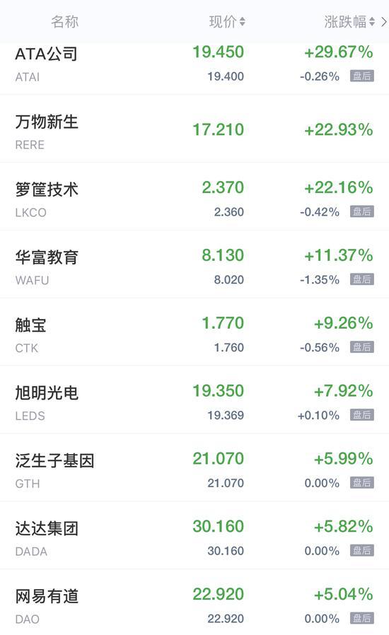 热门中概股周五收盘涨跌不一 爱回收IPO首日收涨近23%