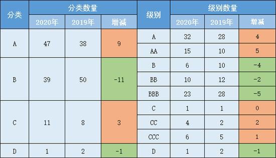 2020年证券公司分类结果 共98家券商参与