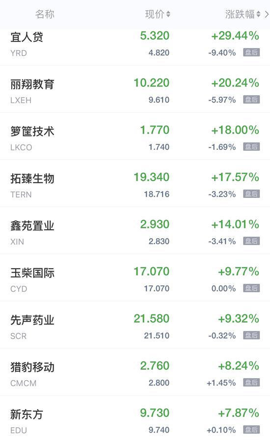 热门中概股周四收盘涨跌不一 宜人贷涨近30%