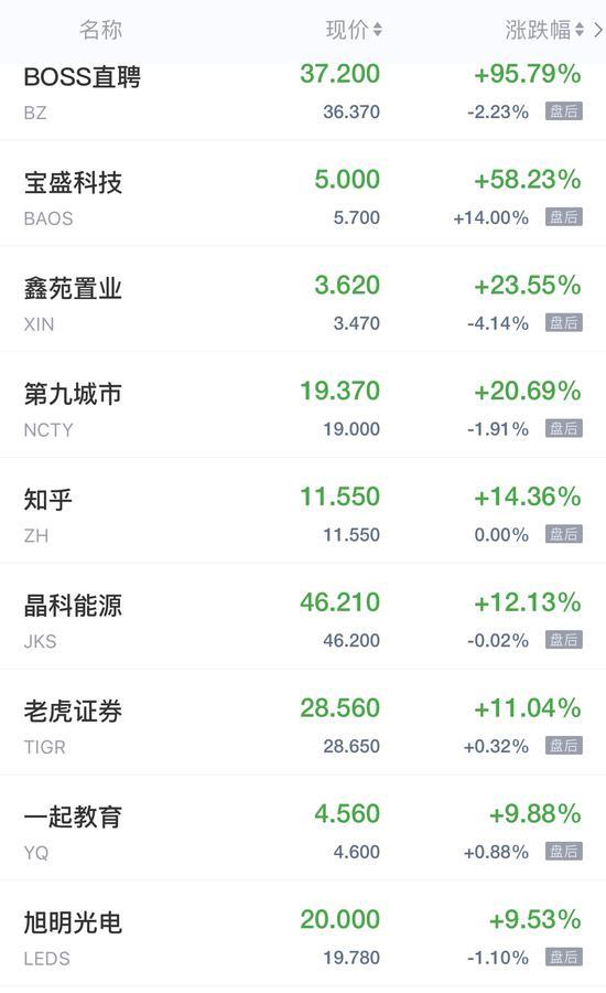 热门中概股周五收盘涨跌不一 BOSS直聘IPO首日飙升逾95%