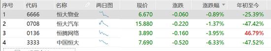 """""""恒大系""""连释利好继续走跌:中国恒大跌超6%"""