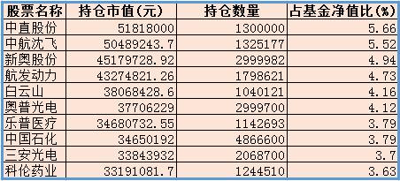 华商未来主题2018年三季度持仓 来源:wind 新浪财经