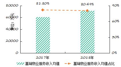 图:2017-2018年百强企业基础物业服务收入情况