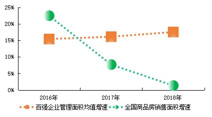 图:2015-2018年百强企业管理规模与市场份额变化情况