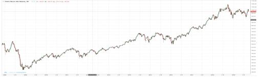 图5、2008年至今挪威股市走势