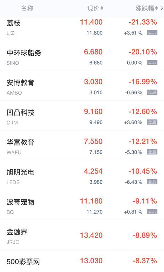 热门中概股周五收盘多数走高 瑞幸粉单暴跌45%