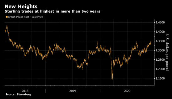 英镑升至2018年以来最高水平 因美元疲软且对脱欧协议抱希望