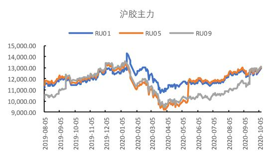 国都期货:橡胶:供需两旺 关注低点买入机会