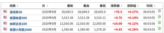 美股期指早盘小涨 8月股市有望录得1980年代以来最佳表现