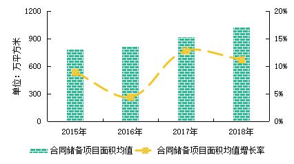 图:2015-2018年百强企业储备面积增长情况