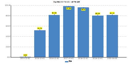 来源:wind 新浪财经上市公司研究院