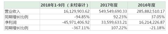 (上海正昀近三年收入情况)