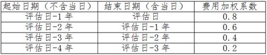 快讯:中国银保监会办公厅关于强化人身保险精算监管有关事项的通知