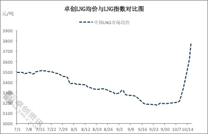 冬供消费旺季临近 国内液化天然气价格开启连涨模式