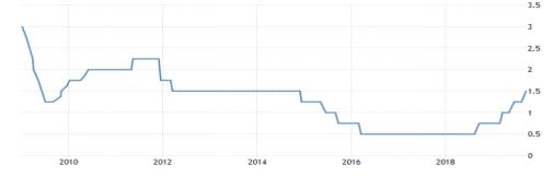 图 1、2009年挪威基准利率一览