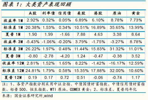 国金证券7月公募配置:价值成长兼顾 把握阿尔法收益