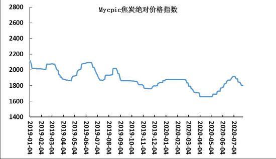 海证期货:环保限产或将分化煤焦价格 煤弱焦强