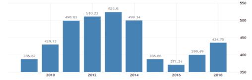 图 2、2009年至今挪威国内生产总值