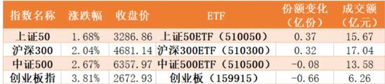 A股开门红主力买了什么?证券、芯片受追捧 新汽车ETF被抛售60亿