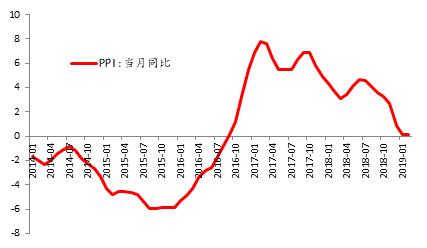图1:PPI同比涨幅止跌回稳 单位:%