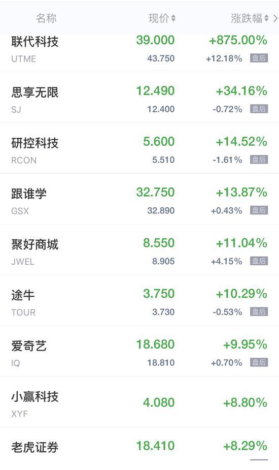 中概股周二收盤多數走高 聯代科技IPO首日收盤暴漲875%