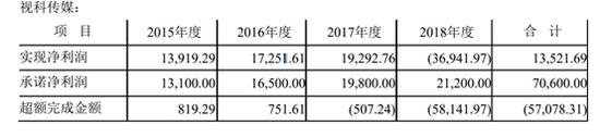 深大通扭亏背后:拍卖子公司未信批 新支柱业务毛利率仅2%
