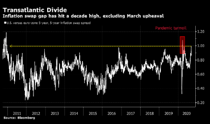 债券市场显示美国在刺激通胀方面或领先于其他发达国家