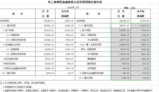央行上海:1月长三角地区人民币贷款增加1.13万亿元