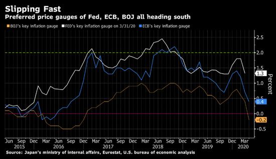 美、欧、日通胀率的迅速滑落