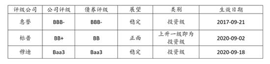 10年期利率3.875% 碧桂园发行10亿美元债券成本再创新低