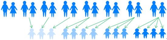 图1:8个家庭一共生育了14个孩子