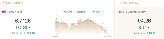 央行今起下调外汇风险准备金率 人民币中间价报6.7126上调670点