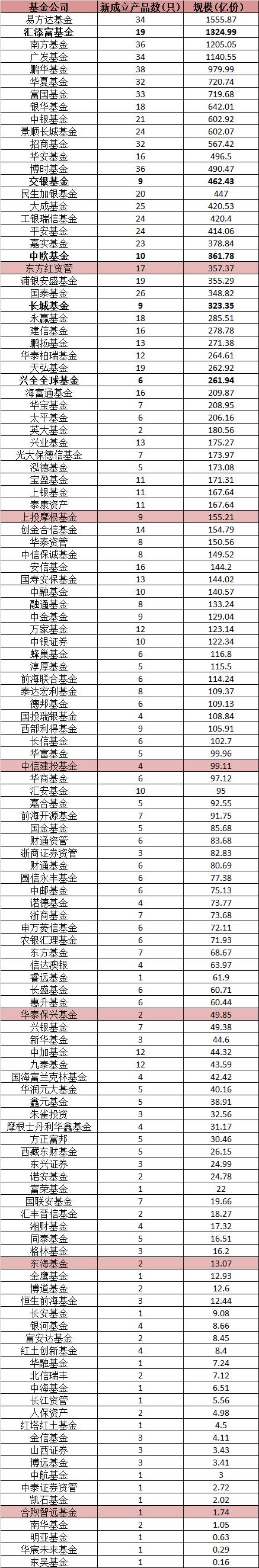"""年内新基金募资2.36万亿 国开泰富、益民等19家公司""""挂零"""""""