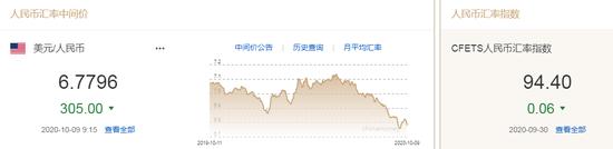 美元指数小幅下行 人民币中间价报6.7796上调305点
