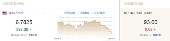 美元指数长期下行压力加大 人民币中间价报6.7825上调397点