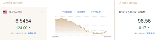 美元指数小幅震荡 人民币中间价报6.5454上调124点