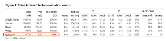 """瑞银证券:看好阿里巴巴和趣头条 给予""""买入""""评级"""