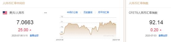 美元指数弱势延续 人民币中间价报7.0663下调25点