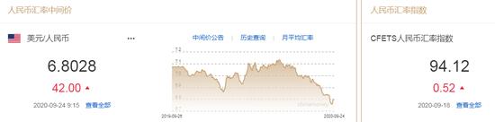 美元攀升创逾八周新高 人民币中间价报6.8028下调42点